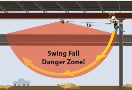 Swing-fall hazards