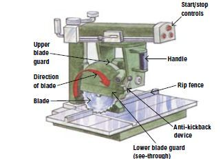 Safe use of radial arm saws